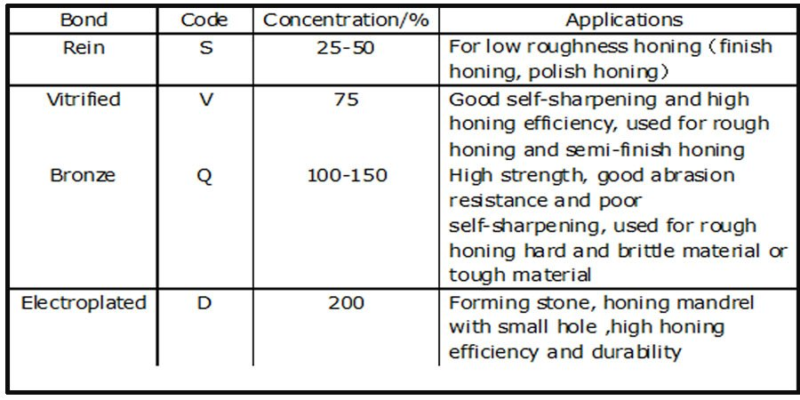 Selection of Bond and Concentration of Super-abrasive stick (stone)