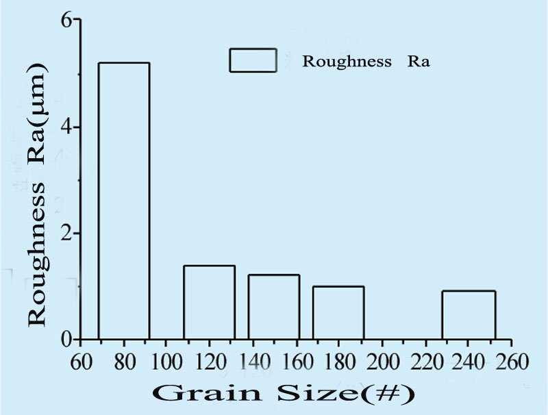 Grain size of diamond sanding abrasive belt (2)