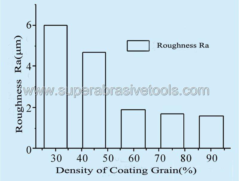 Grain size of diamond sanding abrasive belts