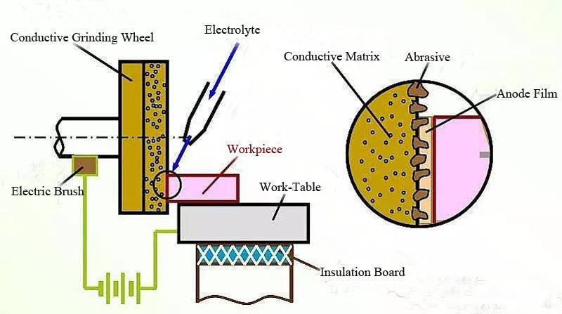 Processing of Thermal Spray Coatings-Electrochemical Grinding