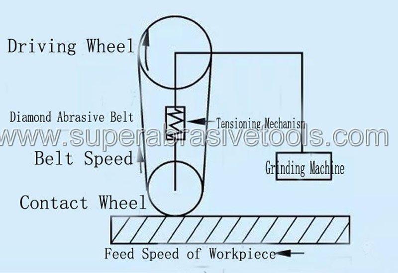 Sanding Abrasive Belt Grinding Structure of Contact Wheel Type