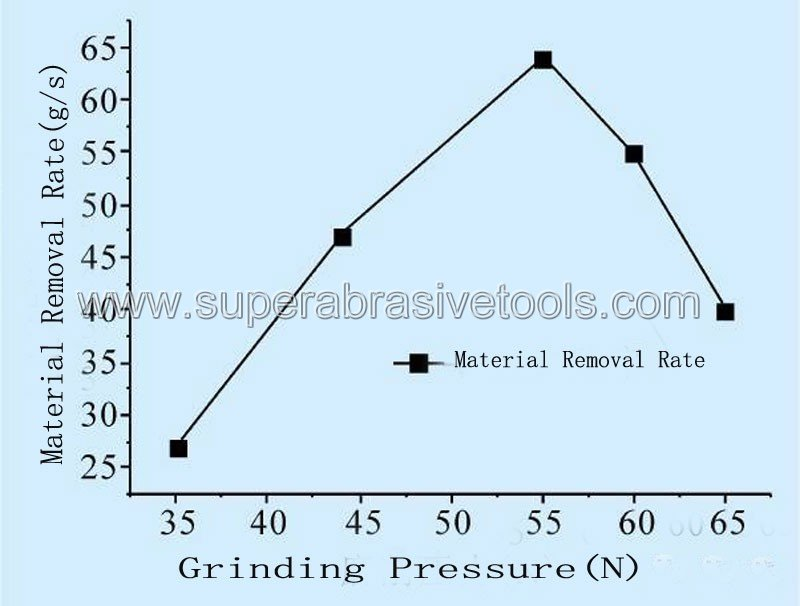 The Effect of Grinding Pressure On Grinding Efficiency