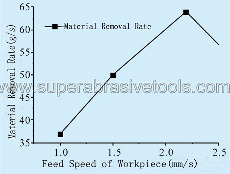 The Effect of Work piece Feed Speed On Grinding Efficiency