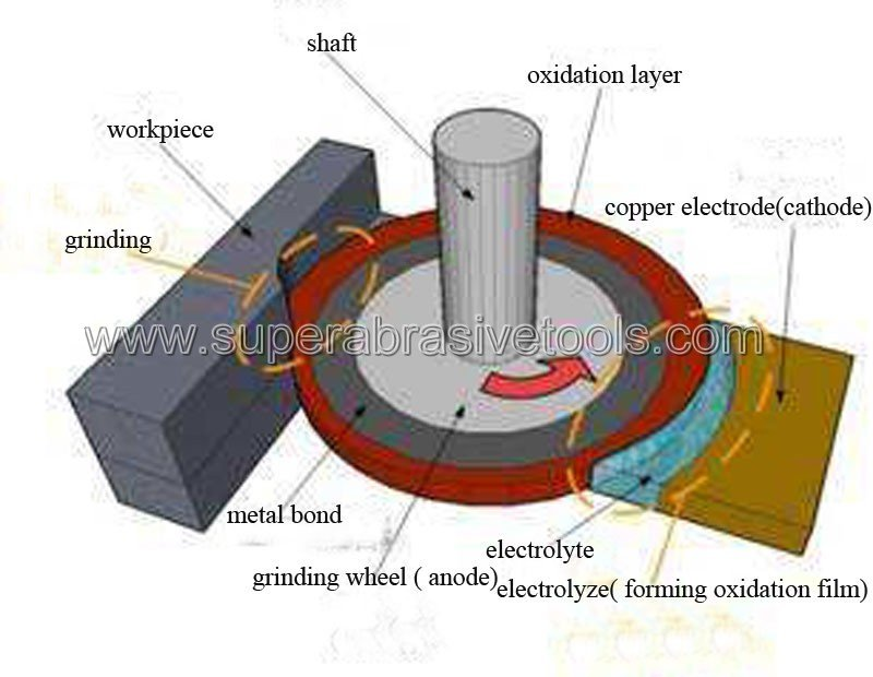 Electrolytic in-process dressing (ELID) precision mirror grinding technology