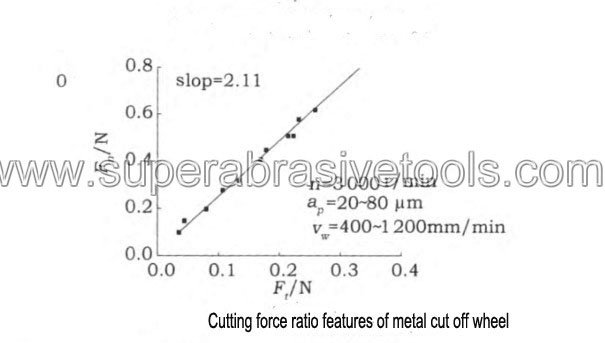 Cutting force ratio features of metal diamond cut off wheel for glass