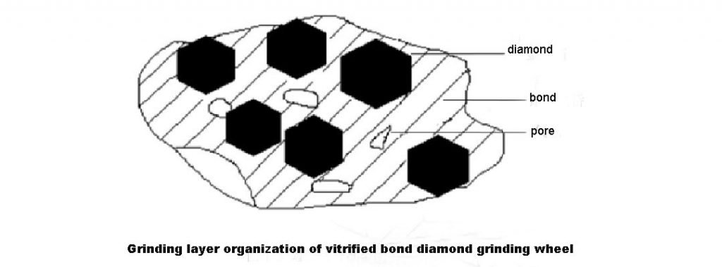 Grinding layer organization of vitrified bond diamond grinding wheel