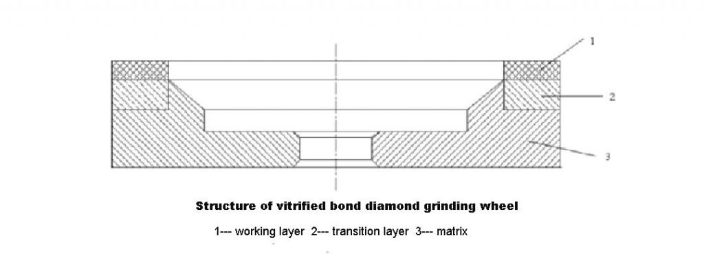 Structure of vitrified bond diamond wheel