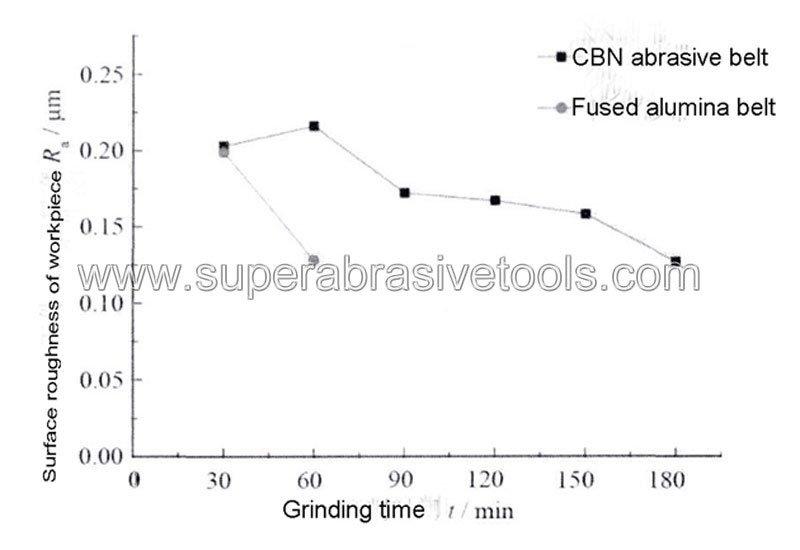 cbn abrasive sanding belts supplier