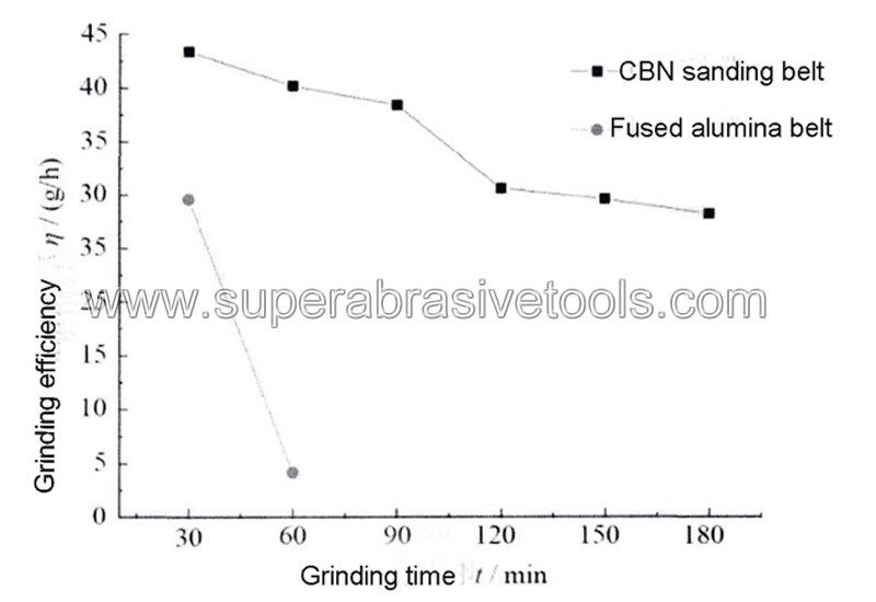cbn sanding abrasive belts tool