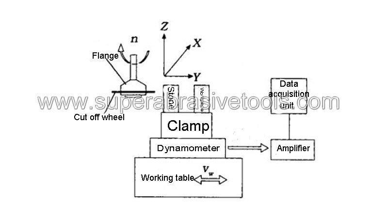 diamond cut off wheel for glass Machine tool parameters