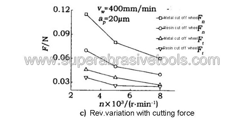 diamond cut off wheel for glass Cutting depth variation with cutting force
