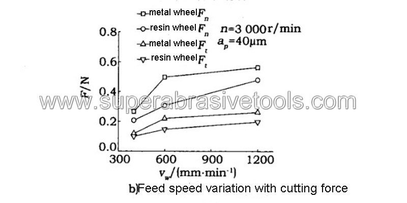 How to choose the bond of diamond cut off wheel for glass (Quartz Glass)2019 1