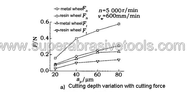 diamond glass cutting wheel for glass Cutting depth variation with cutting force