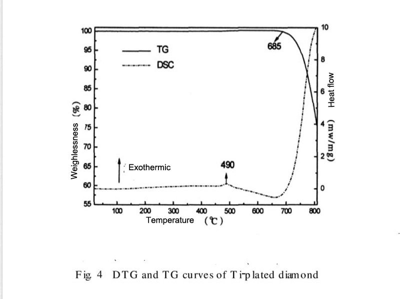 DTG and TG curves of Ti-coated diamond