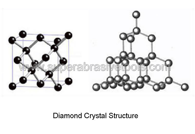 Diamond Crystal Structure