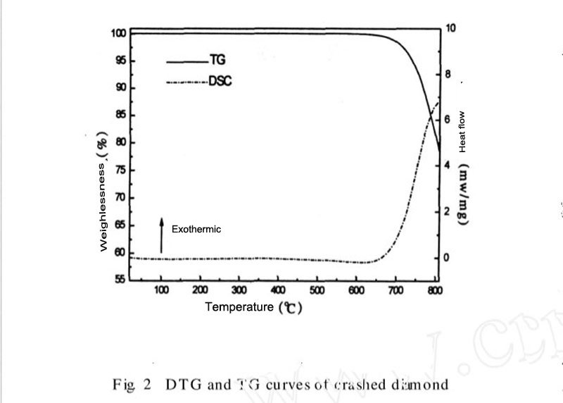 Fig 2 DTG and TG curves of crushed diamond