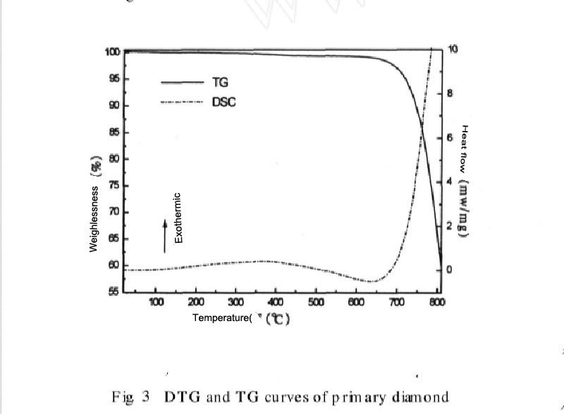 Fig 3 DTG and TG curves of raw material diamond