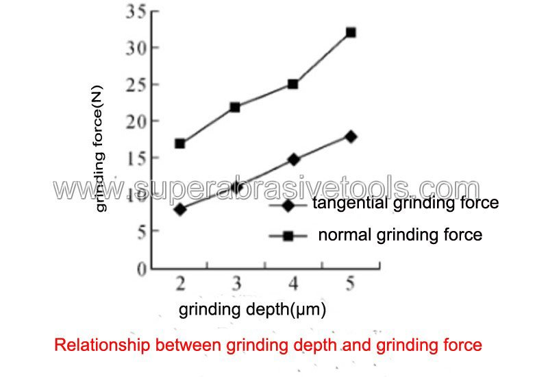 Relationship between grinding depth and grinding force optical glass