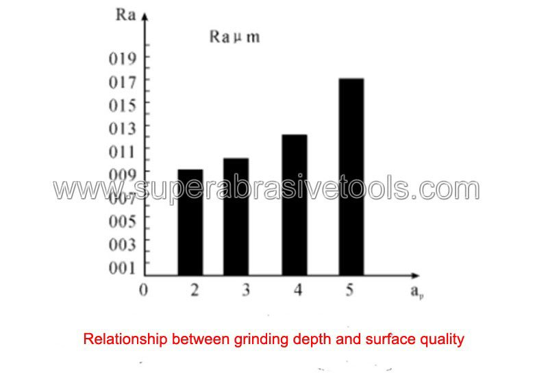 Relationship between grinding depth and surface quality optical glass