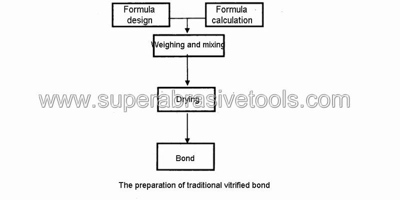 The flow chart for preparation of traditional vitrified bond