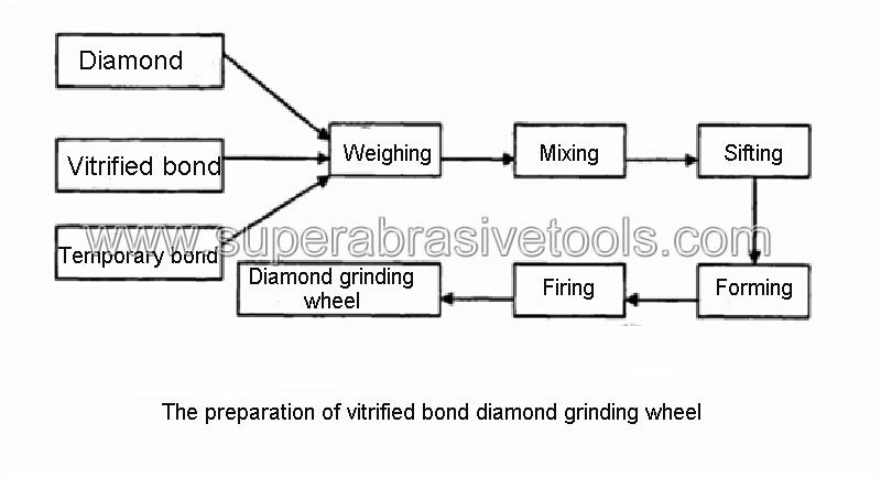 Vitrified bond diamond grinding wheel preparation process