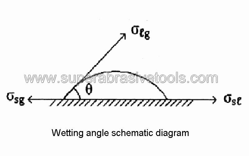 Wetting angle schematic diagram