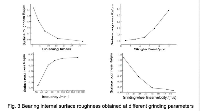 Bearing internal surface roughness obtained at different grinding parameters