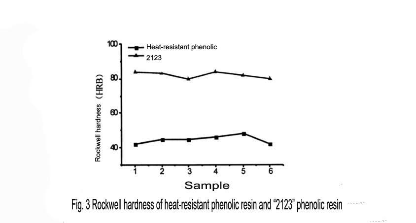 "Fig. 3 Rockwell hardness of heat-resistant phenolic resin and ""2123"" phenolic resin"