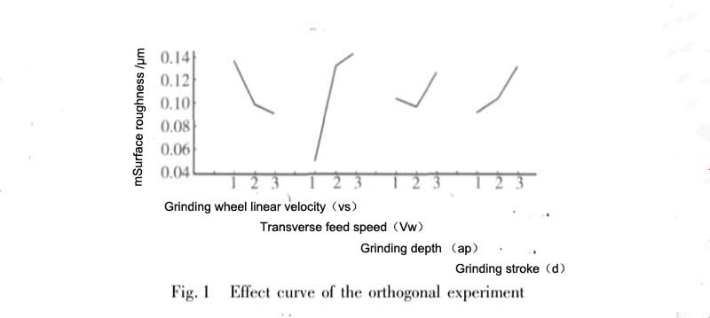 Fig.1 Effect curve of the orthogonal experiment