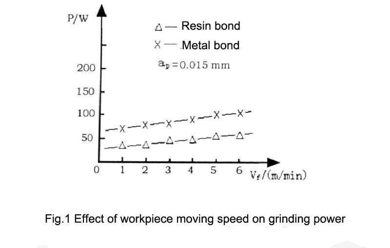 Fig.1 Effect of workpiece moving speed on grinding power