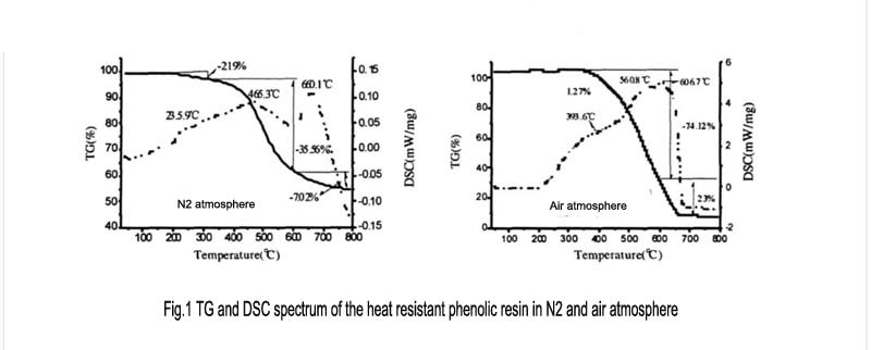 Fig.1 TG and DSC spectrum of the heat resistant phenolic resin in N2 and air atmosphere