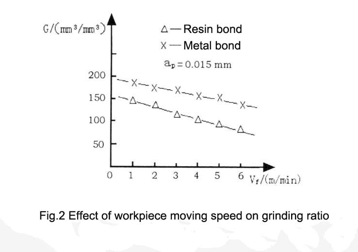 Fig.2 Effect of workpiece moving speed on grinding ratio