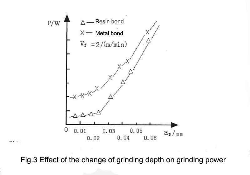 Fig.3 Effect of the change of grinding depth on grinding power