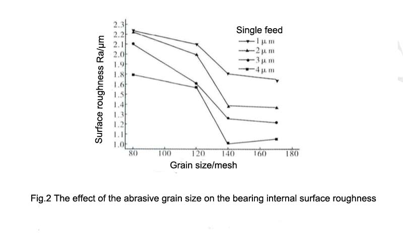 The effect of the abrasive grain size on the bearing internal surface roughness