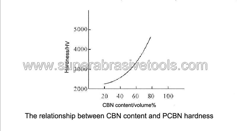 The relationship between CBN content and PCBN hardness