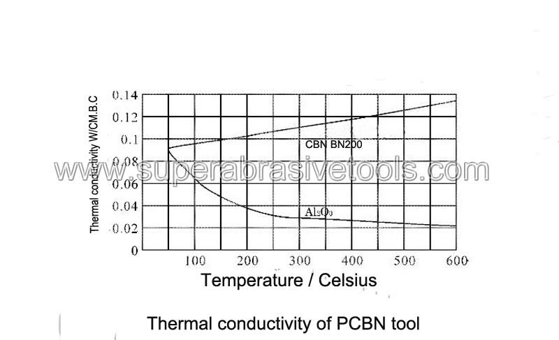 Thermal conductivity of PCBN tool