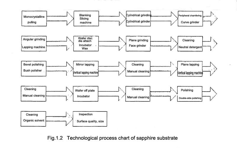 Fig.1.2 Technological process chart of sapphire substrate