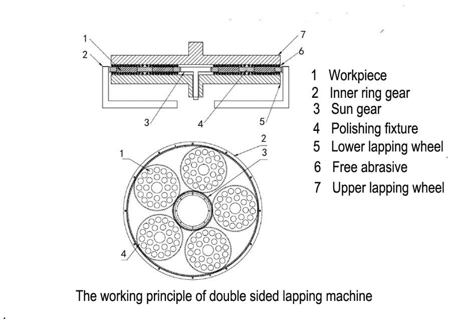 Double Sided Lapping Machine 3