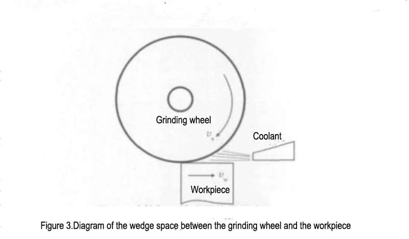 Figure 3.Diagram of the wedge space between the grinding wheel and the workpiece