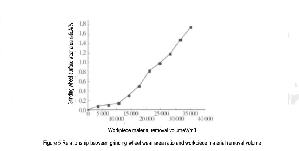 Figure 5 Relationship between grinding wheel wear area ratio and workpiece material removal volume