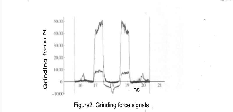 Figure2. Grinding force signals