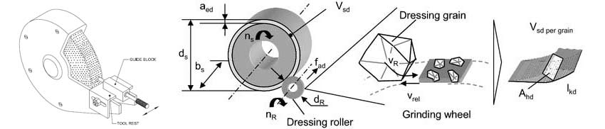 Dressing of Diamond CBN Centerless Grinding Wheel