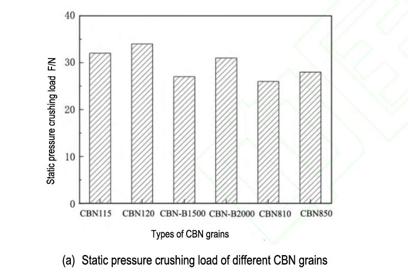 Static pressure crushing load of different CBN grains