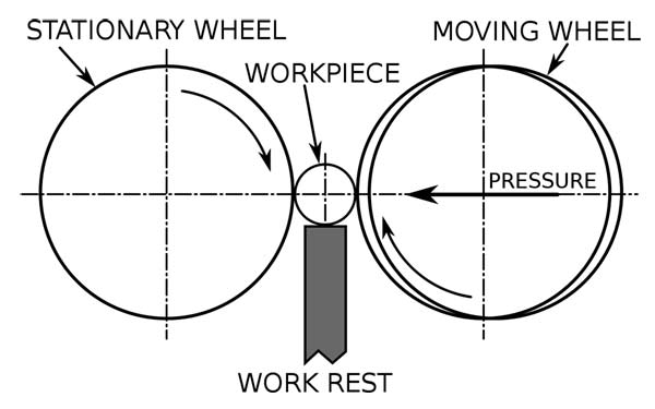 Super Hard Centerless Grinding Wheel Working Principle