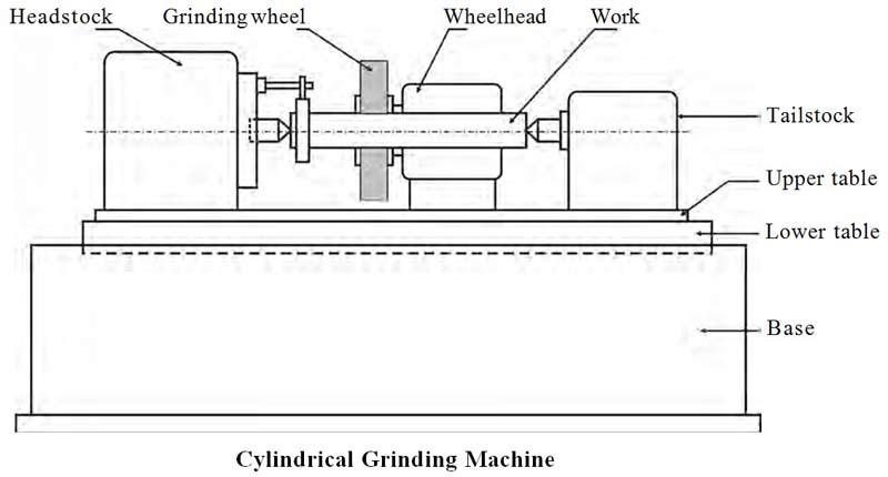 Cylindrical-Grinding-Machin