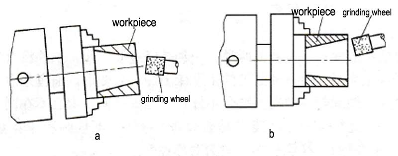 The inner hole is cone internal grinding problems