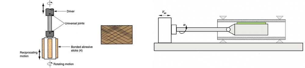 Vertical and Horizontal honing machine Schematic diagram