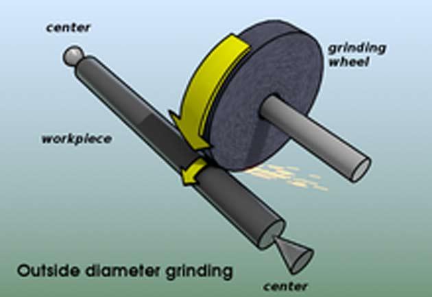 Cylindrical grinding Bruns